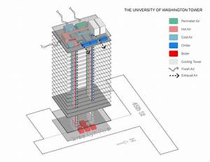 This Diagram Describes The Building39s Passive Mechanical