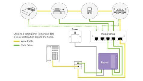 Fiber Wiring Diagram by Build A Copper Network At Home Tutorials Of Fiber Optic