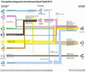 Energy  U2013 Sankey Diagrams