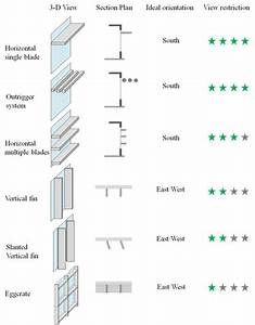 Two Basic Types Of Exterior Shading Device Are Horizontal