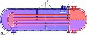 Fichier Schema Echangeur Chaleur Tubes Rectilignes Svg  U2014 Wikip U00e9dia