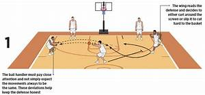Two Blade Options To Create Easy Basketball Scoring Opportunities