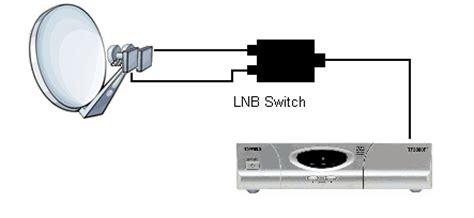 How Works Free Satellite New Zealand