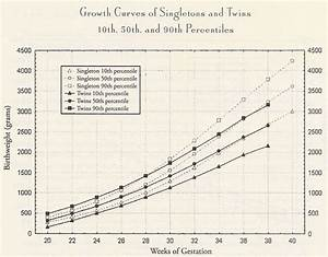 Fetal Growth Chart For Twins