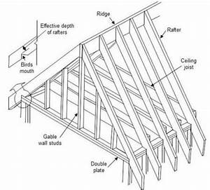 Rafter Calculator – Estimate Length And Cost To Replace