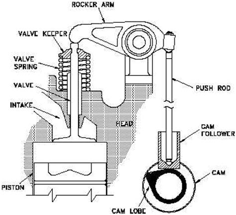 Reciprocating Engine Lifter Diagram by Figure 10 Diesel Engine Valve
