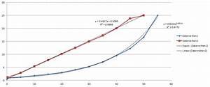 Signalerzeugung In Matlab  Sinesweep Mit Steigender Frequenz E-funktion