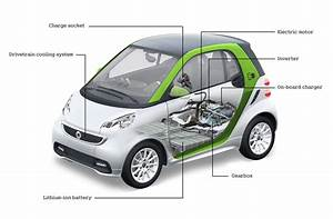 Smart Fortwo 2 : turns out tesla actually made an electric smart fortwo that could do wheelies ~ Medecine-chirurgie-esthetiques.com Avis de Voitures