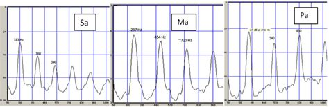 Spectrum of voiced svara Sa, Ma and Pa. The svara are very nearly... | Download Scientific Diagram
