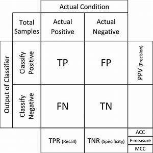 The Confusion Matrix And Relevant Evaluation Index  True