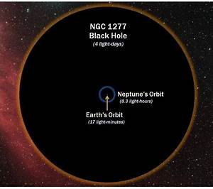 Supermassive black hole NGC1277 compared to the size of ...