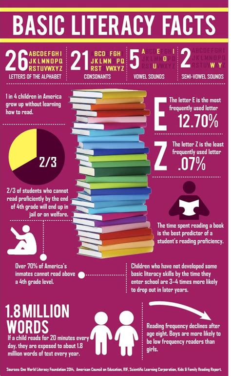 basic reading statistics in america interesting stuff a well early literacy