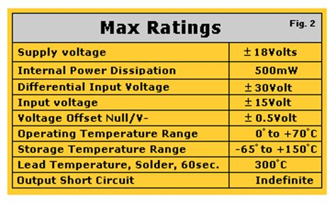 Amp Tutorial Amps Operational Amplifier