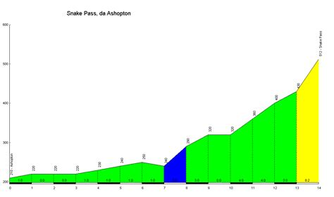 profile of the Snake Pass