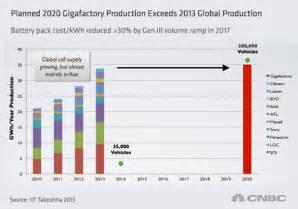 Tesla?s bet on winning the global lithium race