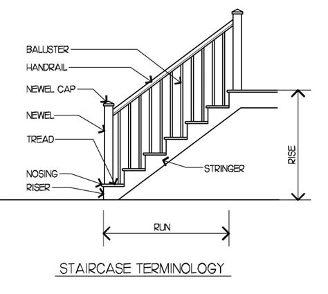 Stairs, Stairs, Stairs  Lenore Design