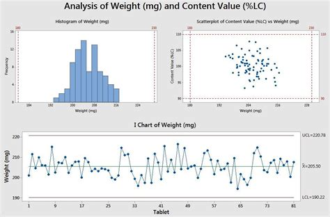 5 Minitab graphs tricks you probably didn't know about