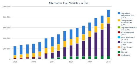 Doe Opens Funding Opportunity For Alternative Fuel