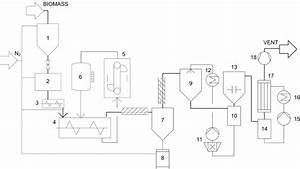 Flow Diagram Of The Experimental Setup  1  Biomass Storage  2  Lock