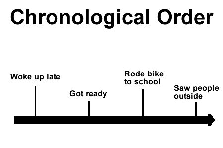 What Is Chronological Order by Chronological Order Ereading Worksheets