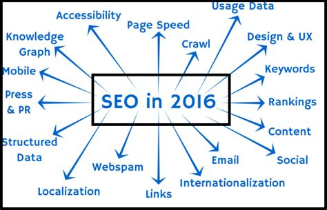 Seo Meaning In Business by Best Search Engine Optimization Company In Mumbai Offering