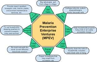 Treatment Malaria Prevention