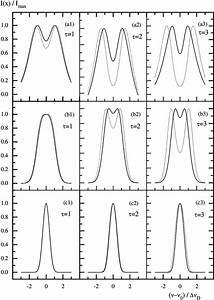 Normalized Shape I  U03bd  X   I  U03bdmax Of The Maser Line With A Gaussian