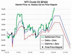 Bloomberg Greeks And The Crude Oil Market Ria