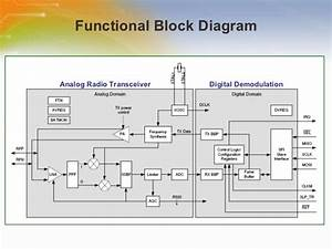 2 4g Radio Transceiver For Ieee802 15 4 And Zigbee Applications