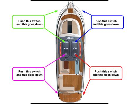 Rinker Boats Problems by Trim Tabs Problem Rinker Boats