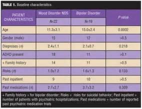 Bipolar Disorder Mood Chart