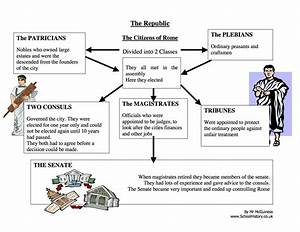 The Republic Of Rome Diagram