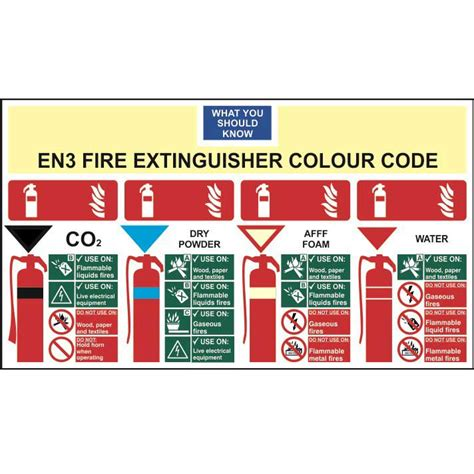 Know Your Fire Extinguisher Colour Code Sign  Ese Direct. Illustration Lettering. Catwoman Decals. Death Murals. Theater Signs Of Stroke. Advertisement Signs For Business. Now Lettering. Genius Signs. Visual Signs