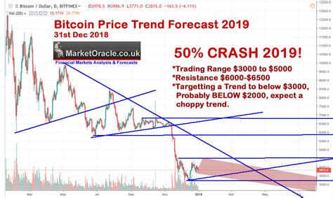 Explore search interest for bitcoin price by time, location and popularity on google trends. Bitcoin Price Analysis and Trend Forecast 2019 :: The ...