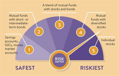 intro  investing stocks bonds  mutual funds