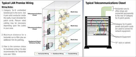 Cable Ethernet Assemblies Custom