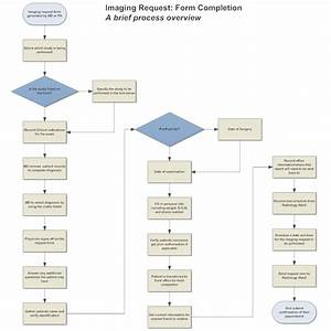 Insurance Request Process Flow Diagram  Insurance  Free Engine Image For User Manual Download