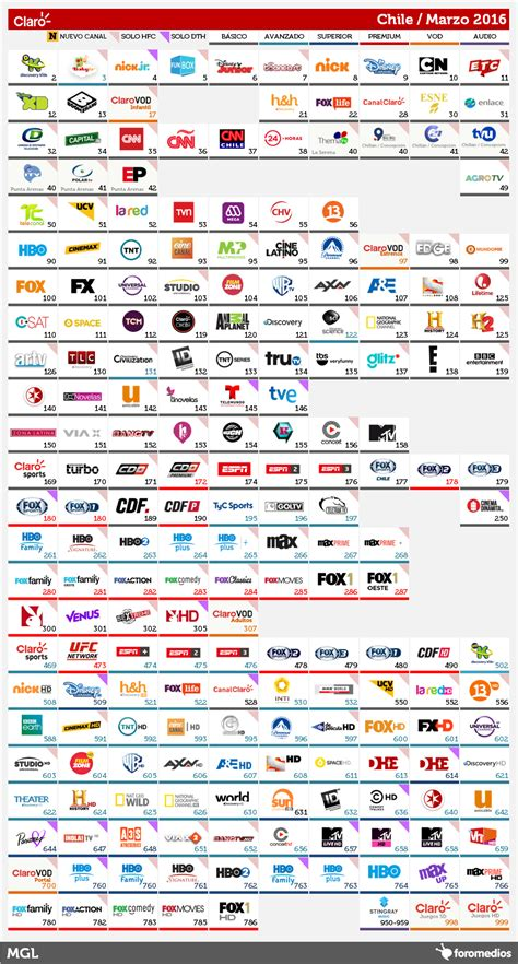 gu 237 a de canales claro chile marzo 2016 cableoperadores foromedios