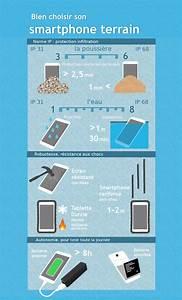 Choisir Son Smartphone : les crit res pour bien choisir son smartphone terrain eneo ~ Maxctalentgroup.com Avis de Voitures