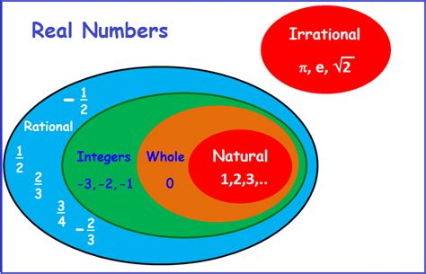 Whole Number Integer Vvenn Diagram by What Is A Real Number Rational Irrational Integer And