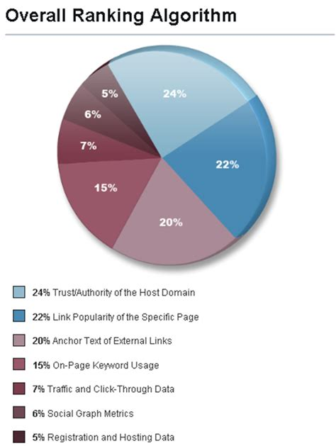 Search Engine Ranking Service - about search engine ranking factors brussels emarketing