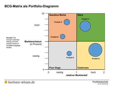 portfoliotechnik und portfolioanalyse management