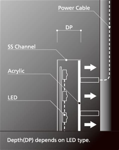 led channelled signletters products total sign