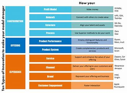 Innovation Types Business Ten Strategy Models Management