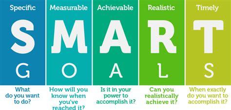 smart goal setting function rehab smart goal setting vaughan