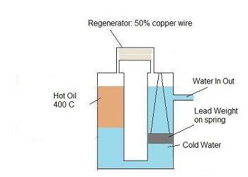 Stirling Heat Engines Summary Engine Designs