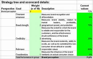 kpis template designed for brand evaluation scorecard With brand assessment template