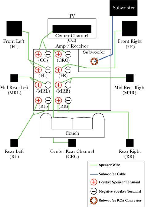 Surround Sound Speaker Wiring Diagram Room Ideas
