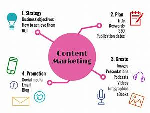 Blogging And Content Marketing  A Winning Combination