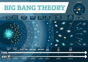 Big Bang Theory Stock Vectors  Royalty Free Big Bang